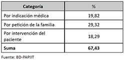 Altas de pacientes agrupadas en categorías en ingresos y reingresos en el Manicomio La Castañeda, 1910-1968. (n=10,641)