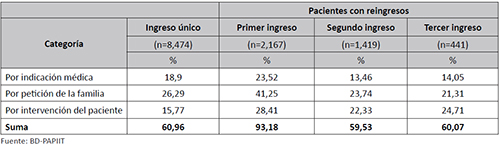 Altas de pacientes agrupadas en categorías en ingresos y reingresos (primer, segundo y tercer ingreso) en el Manicomio La Castañeda, 1910-1968