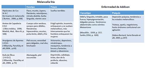 Descripciones clásicos de la Melancolía Fría y modernas de la Insuficiencia Suprarrenal Primaria