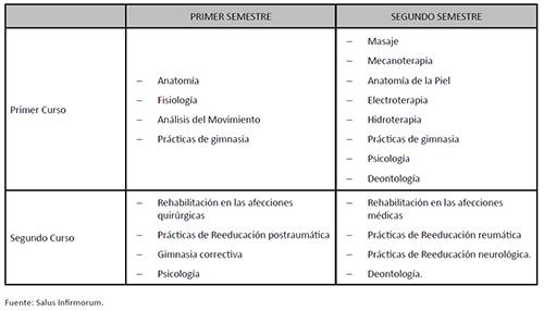 Programa de la Especialidad de Fisioterapia