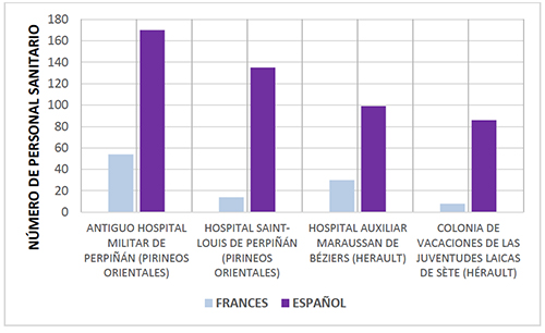 Personal español y francés en diferentes centros asistenciales auxiliares. 1939