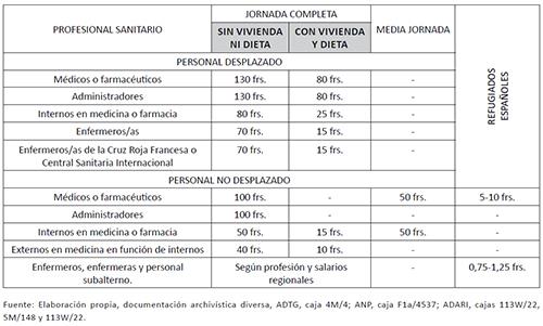 Remuneración diaria del personal civil francés que no pertenece a la administración pública y propuesta de pago de refugiados sanitarios españoles. Febrero, marzo y abril de 1939